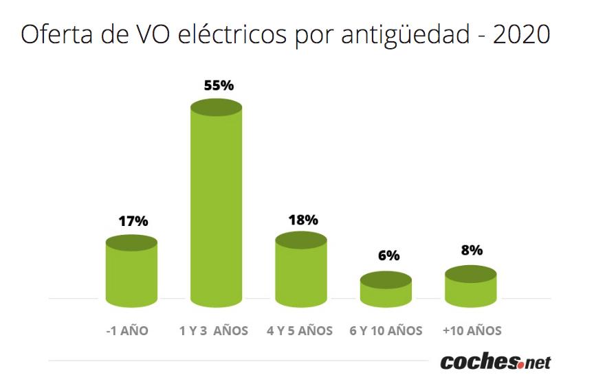 Oferta eléctricos x edad_cochesnet
