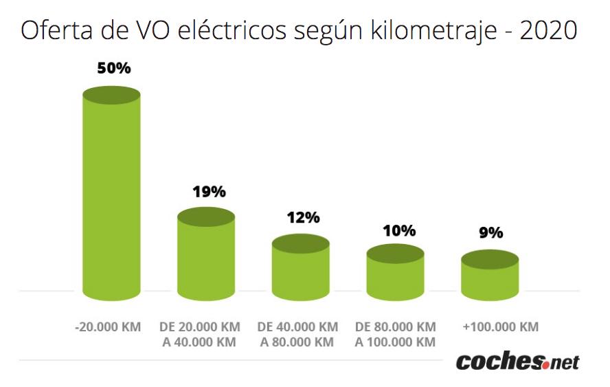 Oferta eléctricos x km_cochesnet